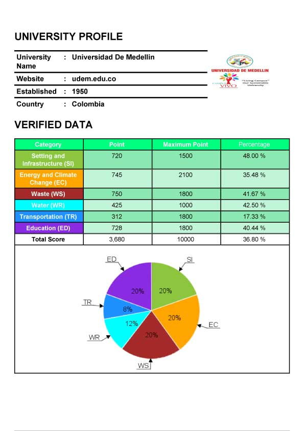 GREENMETRIC factfile udem edu co 2017 full3